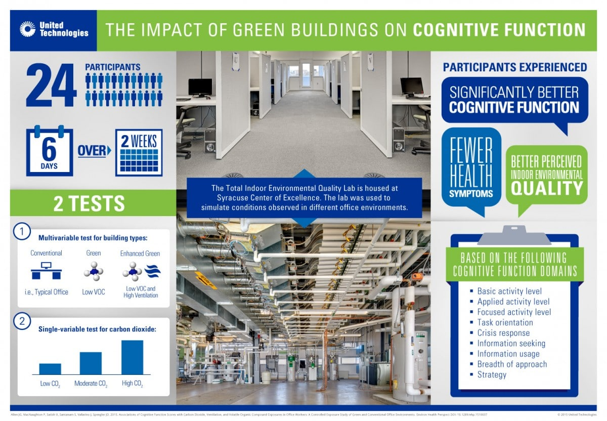 """Link to article """"The impact of green buildings on cognitive function"""""""